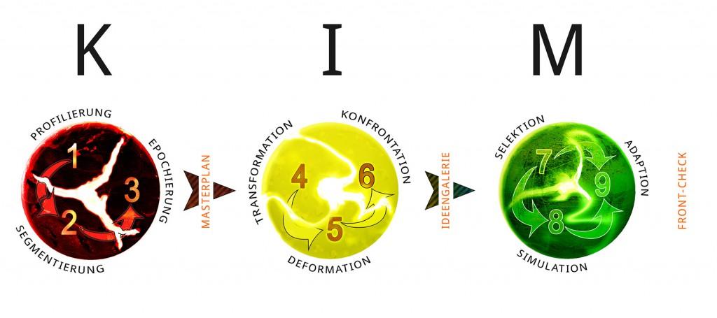 KIM-Grafik-x