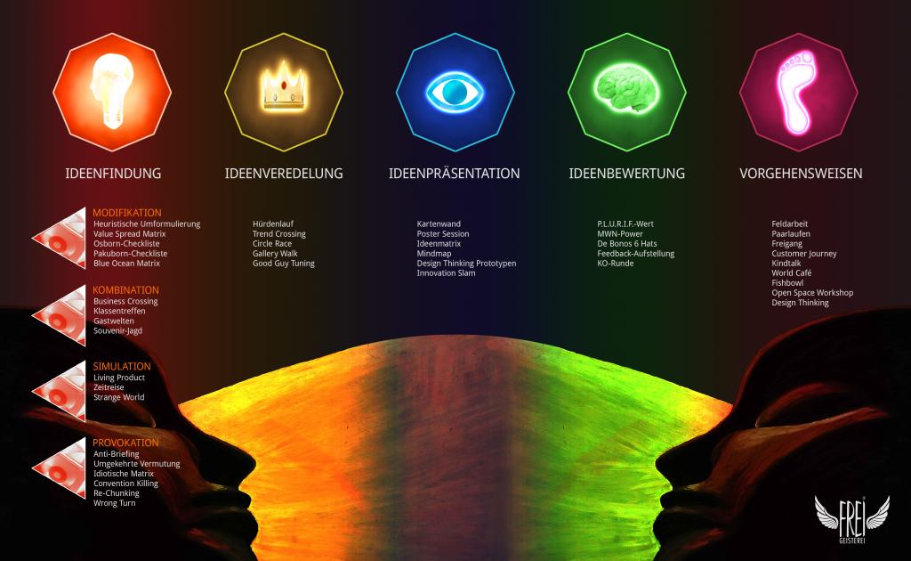 Methodenchart_2015